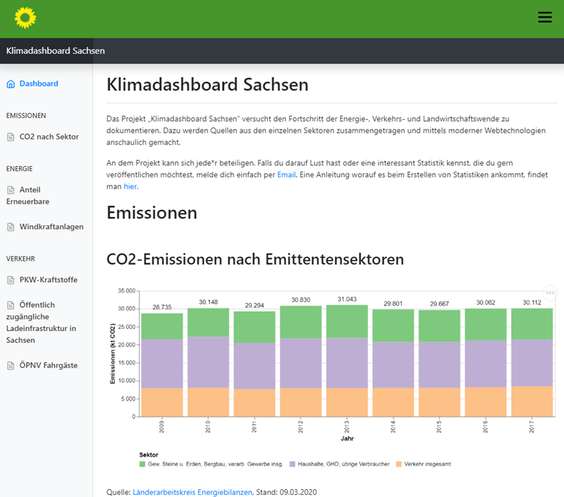 Screenshot Klimadashboard Sachsen